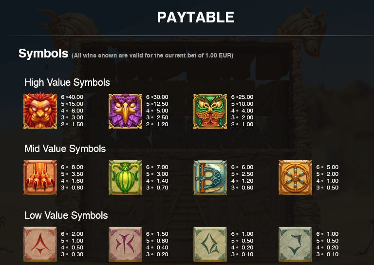 The paytable in the wheel of wonders